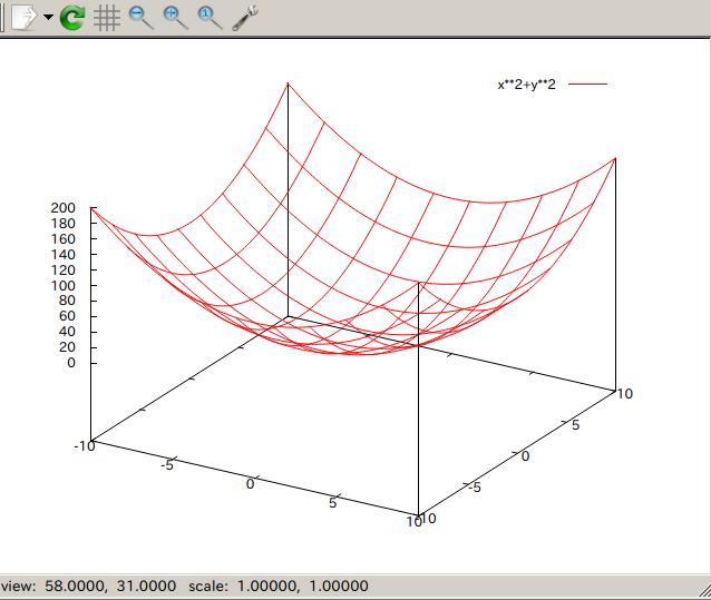 Linuxで使えるグラフ作成ソフトgnuplotの使い方 クロの思考ノート